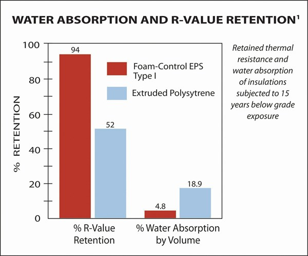 EPSvXPS_water asborpotion comparison chart EPS and XPS - Web4_tcm45-2113032.jpg